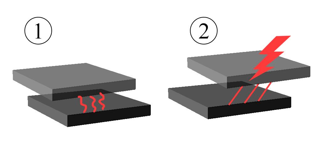 """1 Hier sind die schematisch Faszienschichten in Ruhe dargestellt. Die roten Linien zeigen das lockere Bindegewebe zwischen ihnen 2 Zeigt die Faszienschichten in Bewegung. Durch das veränderte lockere Bindegewebe können die Schichten nicht übereinander gleiten. Verstärkter mechanischer Stress entsteht so an den Stellen der """"Densification"""". Das Gewebe hier steht dauerhaft unter Stress,(Re-) Hydration kann nicht mehr optimal stattfinden. Rezeptoren an dieser Stelle könne gereizt werden und nozizeptive oder verfälschte mechanorezeptive Signale weiterleiten."""